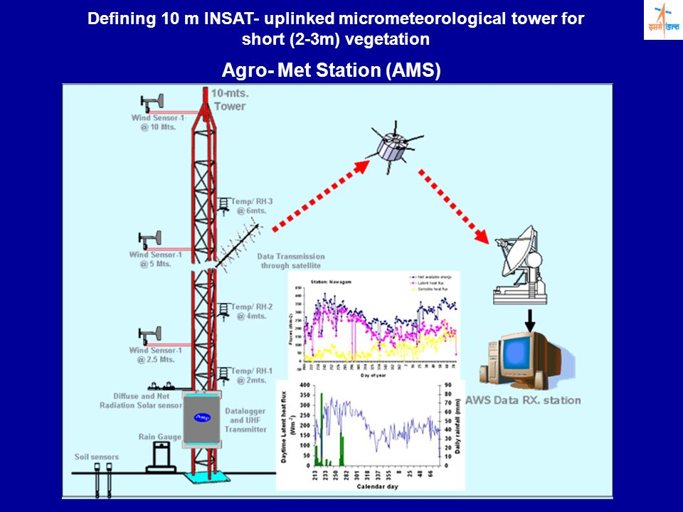 Defining 10 m INSAT- uplinked micrometeorological tower for short (2-3m) vegetation Agro- Met Station (AMS)