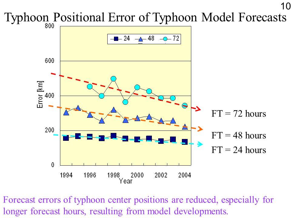 Typhoon Positional Error of Typhoon Model Forecasts FT = 72 hours FT = 48 hours FT = 24 hours Forecast errors of typhoon center positions are reduced,