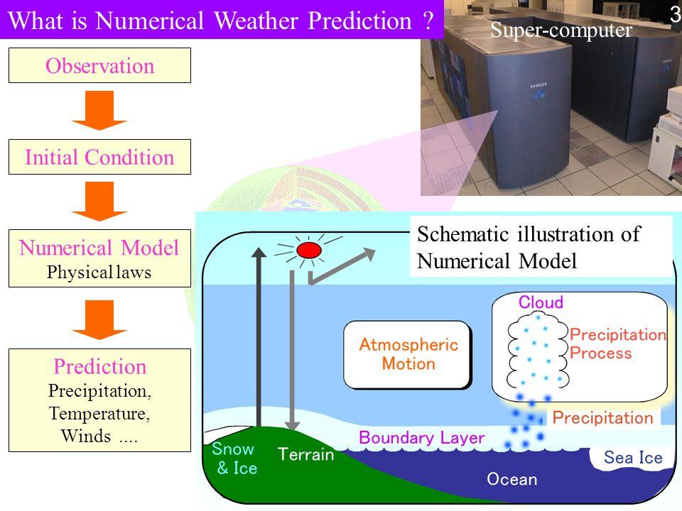 Super-computer Prediction Precipitation, Temperature, Winds.... What is Numerical Weather Prediction ? Schematic illustration of Numerical Model Obser