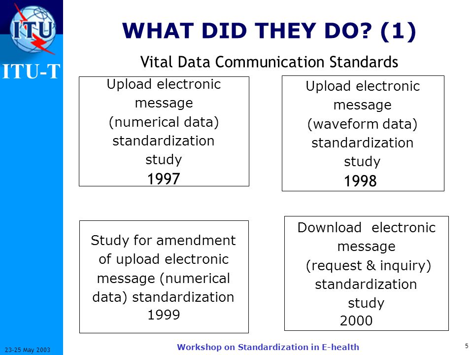 ITU-T 5 23-25 May 2003 Workshop on Standardization in E-health Upload electronic message (numerical data) standardization study 1997 Upload electronic message (waveform data) standardization study 1998 Study for amendment of upload electronic message (numerical data) standardization 1999 Download electronic message (request & inquiry) standardization study 2000 WHAT WHAT DID THEY DO.