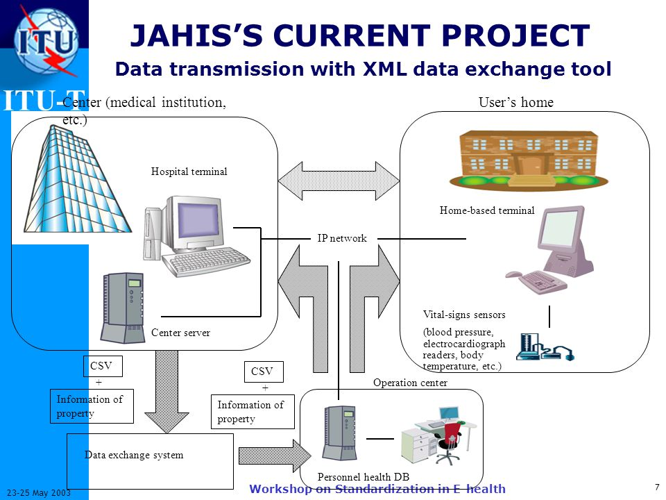ITU-T 7 23-25 May 2003 Workshop on Standardization in E-health JAHISS CURRENT PROJECT Data transmission with XML data exchange tool Users homeCenter (