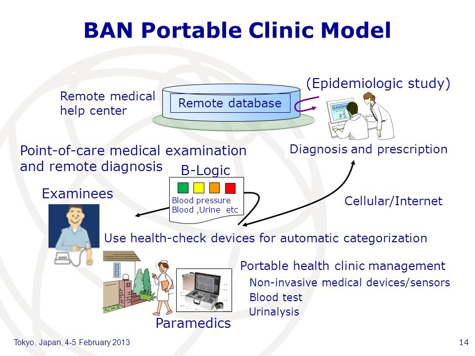 Point-of-care medical examination and remote diagnosis Remote database Blood pressure Blood,Urine etc Diagnosis and prescription (Epidemiologic study) Examinees Use health-check devices for automatic categorization Portable health clinic management Cellular/Internet Remote medical help center Non-invasive medical devices/sensors Blood test Urinalysis BAN Portable Clinic Model B-Logic Tokyo, Japan, 4-5 February Paramedics