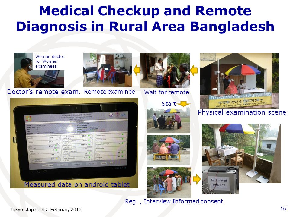 Medical Checkup and Remote Diagnosis in Rural Area Bangladesh 16 Remote examinee Wait for remote Physical examination scene Reg., Interview Informed consent Woman doctor for Women examinees Start Measured data on android tablet Doctors remote exam.