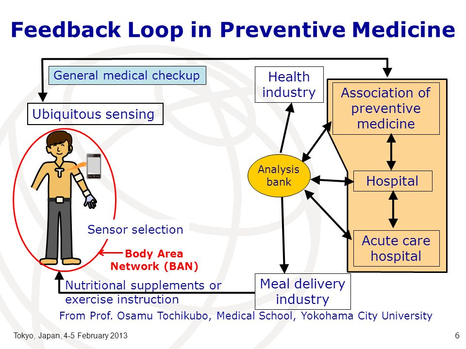 Feedback Loop in Preventive Medicine Meal delivery industry Association of preventive medicine Hospital Acute care hospital General medical checkup Nutritional supplements or exercise instruction Health industry Ubiquitous sensing 6 Body Area Network (BAN) From Prof.