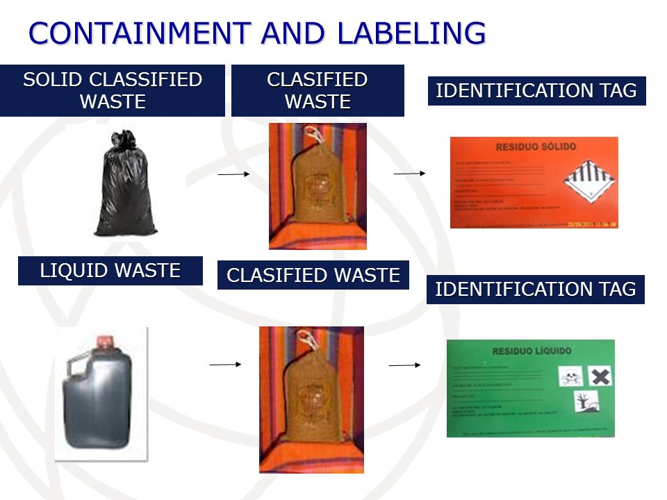 CONTAINMENT AND LABELING SOLID CLASSIFIED WASTE CLASIFIED WASTE IDENTIFICATION TAG LIQUID WASTE CLASIFIED WASTE IDENTIFICATION TAG