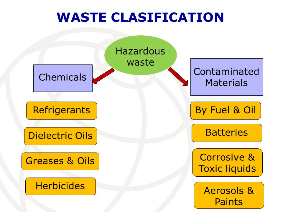 WASTE CLASIFICATION Hazardous waste Chemicals Contaminated Materials Refrigerants Dielectric Oils Greases & Oils Herbicides By Fuel & Oil Batteries Co