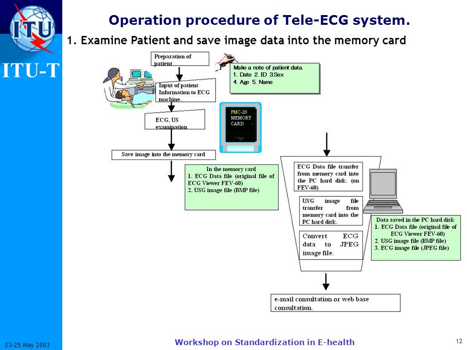 ITU-T 12 23-25 May 2003 Workshop on Standardization in E-health Operation procedure of Tele-ECG system. 1. Examine Patient and save image data into th