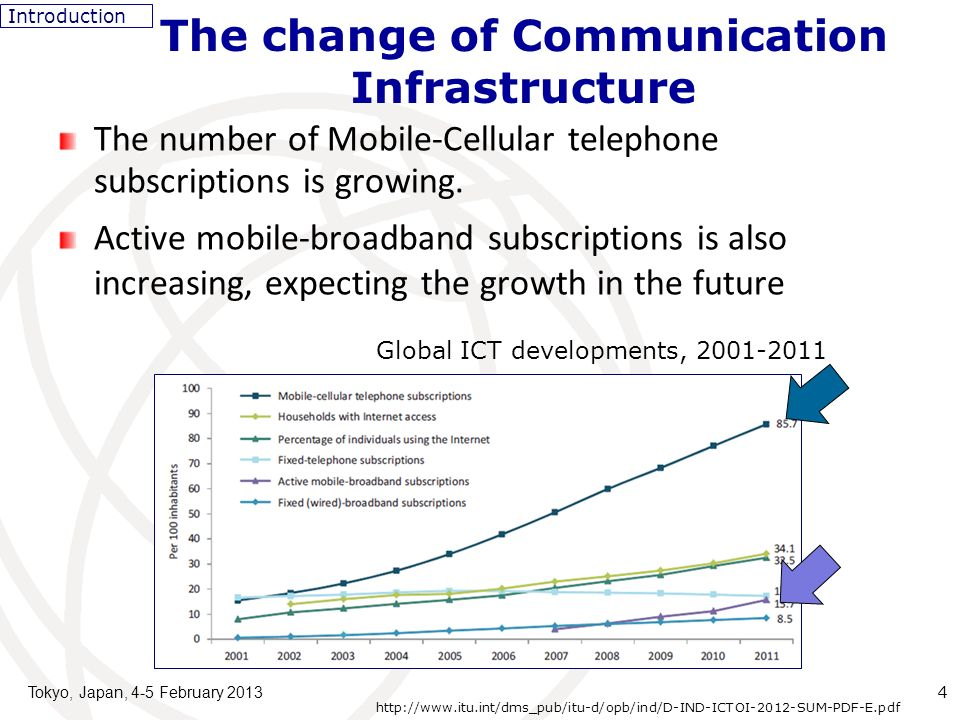 Tokyo, Japan, 4-5 February 2013 5 The number of Mobile cellular subscriptions is increasing in developing countries as well as in developed countries.