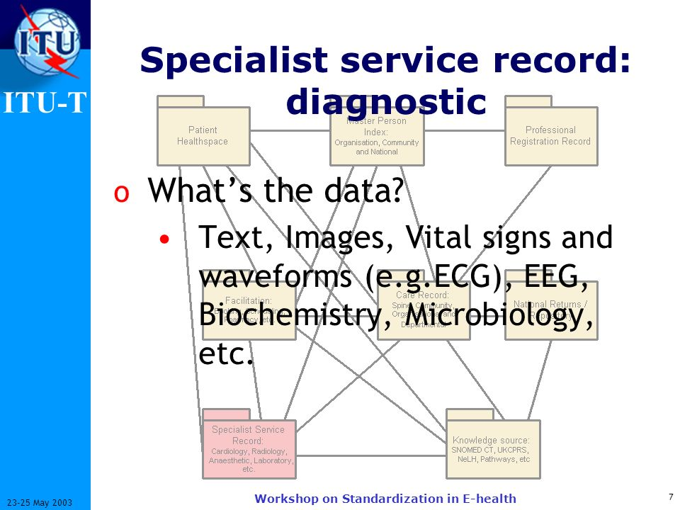 ITU-T 7 23-25 May 2003 Workshop on Standardization in E-health Specialist service record: diagnostic o Whats the data? Text, Images, Vital signs and w