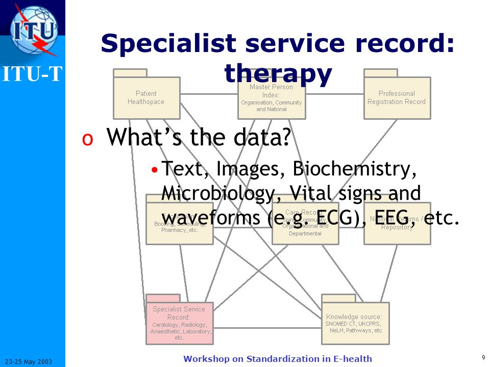 ITU-T 9 23-25 May 2003 Workshop on Standardization in E-health Specialist service record: therapy o Whats the data.