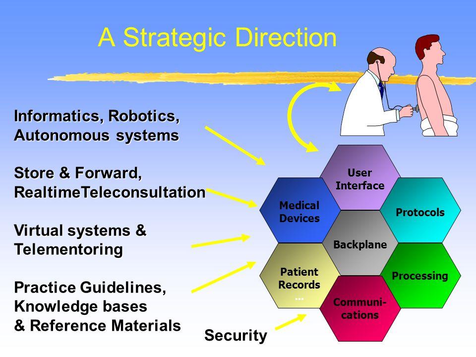 A Strategic Direction Backplane User Interface Processing Protocols Medical Devices Patient Records... Communi- cations Informatics, Robotics, Autonom