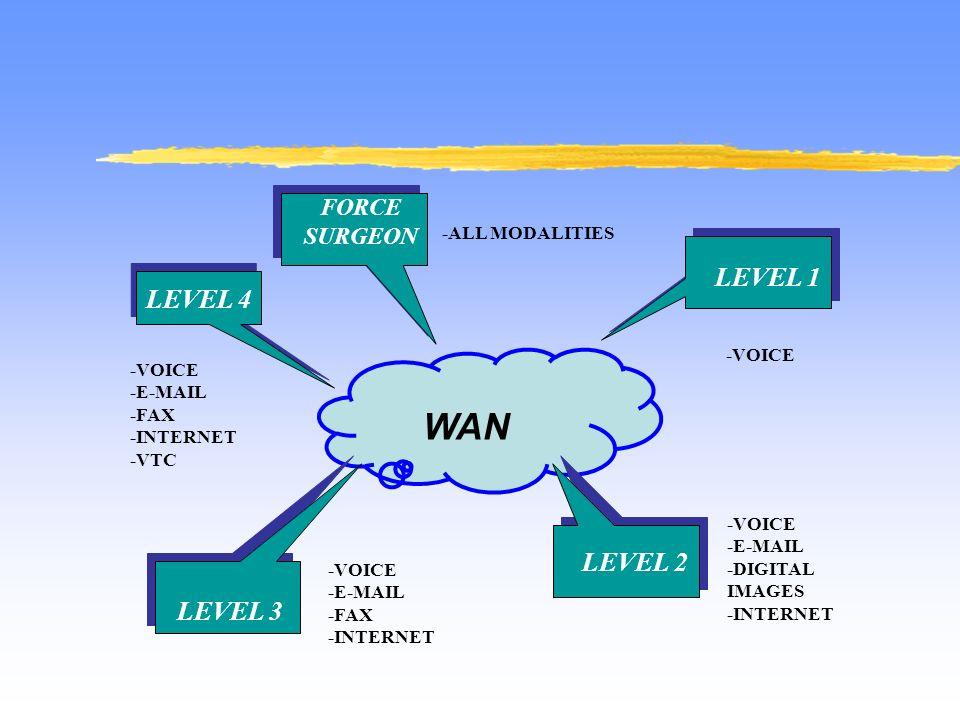WAN FORCE SURGEON LEVEL 1 LEVEL 2 LEVEL 3 -VOICE -E-MAIL -DIGITAL IMAGES -INTERNET -VOICE -E-MAIL -FAX -INTERNET -VOICE -E-MAIL -FAX -INTERNET -VTC -V