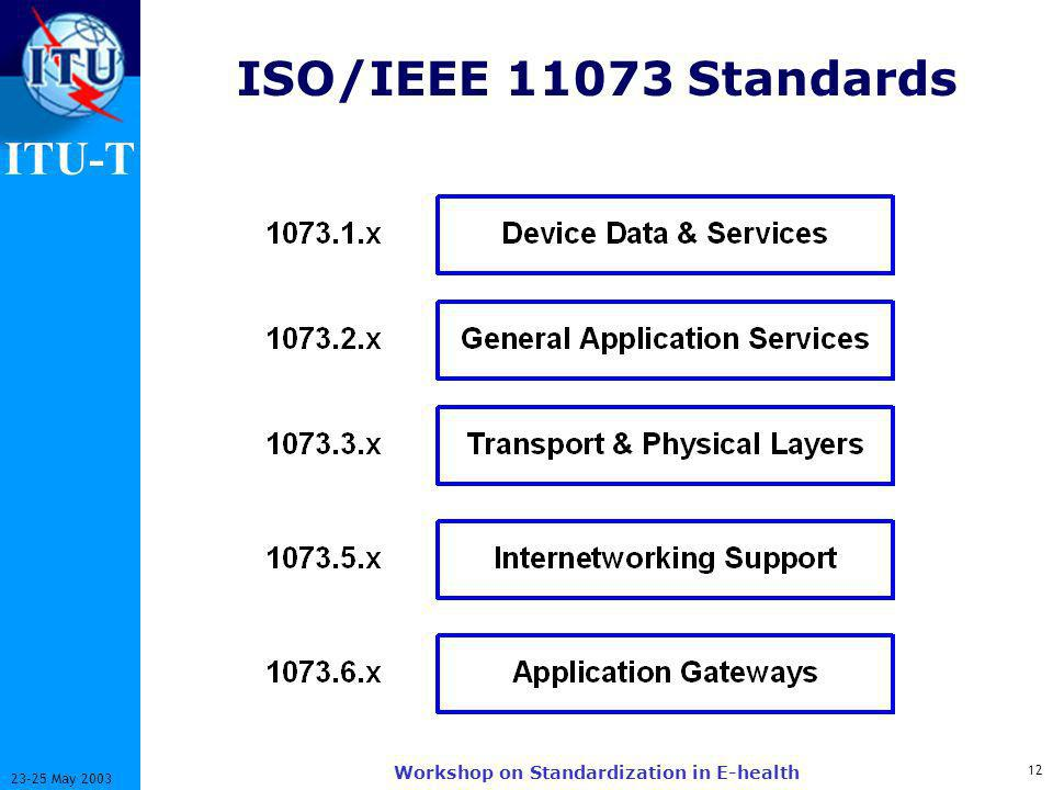 ITU-T 12 23-25 May 2003 Workshop on Standardization in E-health ISO/IEEE 11073 Standards