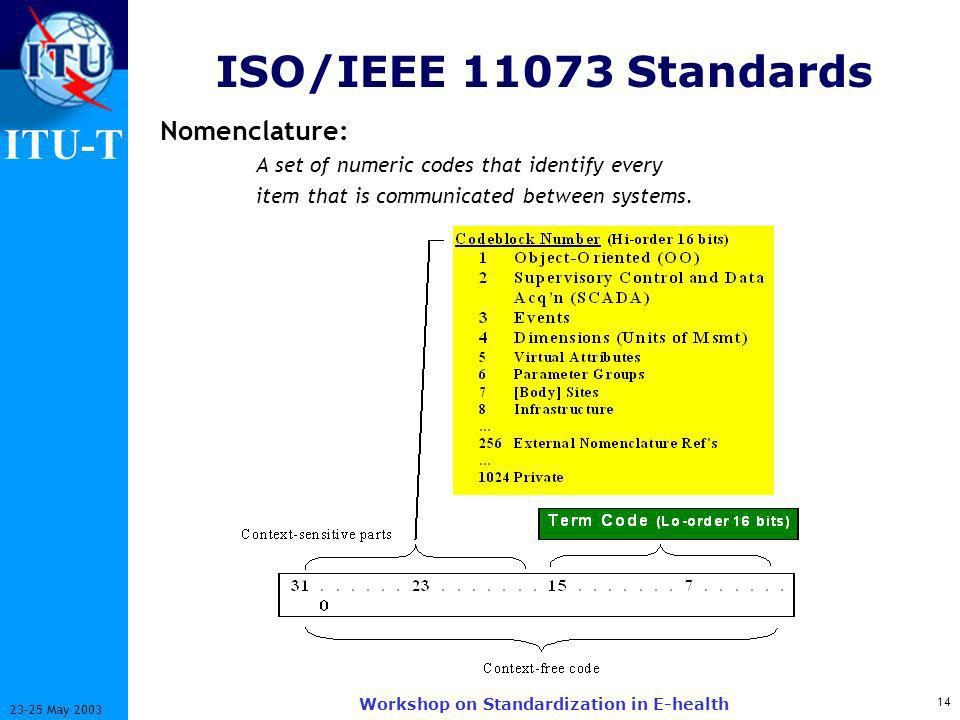 ITU-T 14 23-25 May 2003 Workshop on Standardization in E-health ISO/IEEE 11073 Standards Nomenclature: A set of numeric codes that identify every item that is communicated between systems.