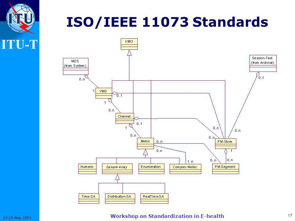 ITU-T 17 23-25 May 2003 Workshop on Standardization in E-health ISO/IEEE 11073 Standards