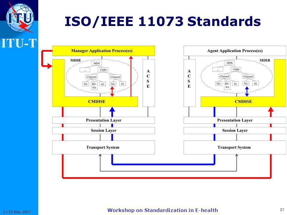 ITU-T 21 23-25 May 2003 Workshop on Standardization in E-health ISO/IEEE 11073 Standards