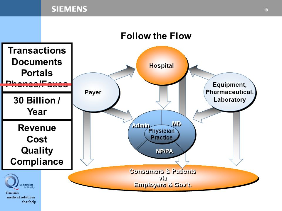 18 Siemens medical solutions that help Competence in Quality Follow the Flow Consumers & Patients via Employers & Govt. Consumers & Patients via Emplo