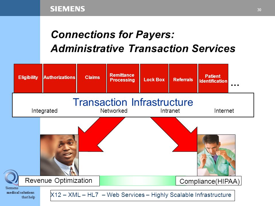 30 Siemens medical solutions that help Competence in Quality Connections for Payers: Administrative Transaction Services Lock Box Eligibility Referral