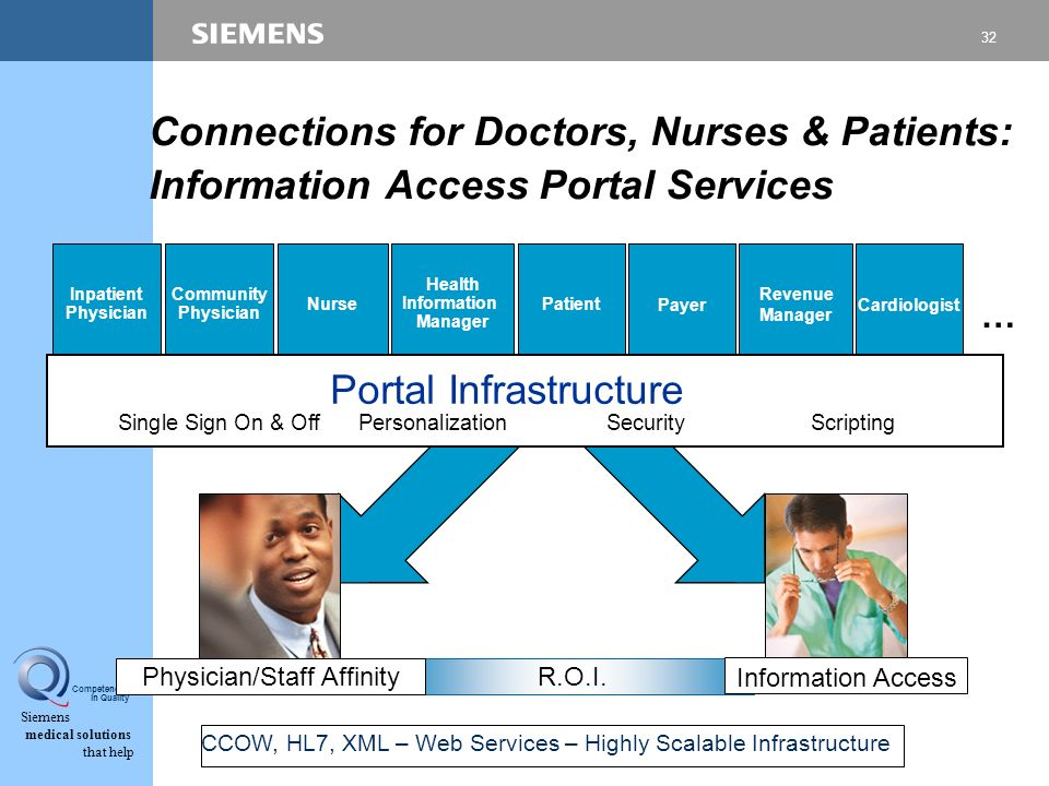 32 Siemens medical solutions that help Competence in Quality Connections for Doctors, Nurses & Patients: Information Access Portal Services Patient Inpatient Physician Nurse Health Information Manager Community Physician Payer Revenue Manager Cardiologist Portal Infrastructure Single Sign On & OffPersonalization SecurityScripting Physician/Staff Affinity Information Access R.O.I.