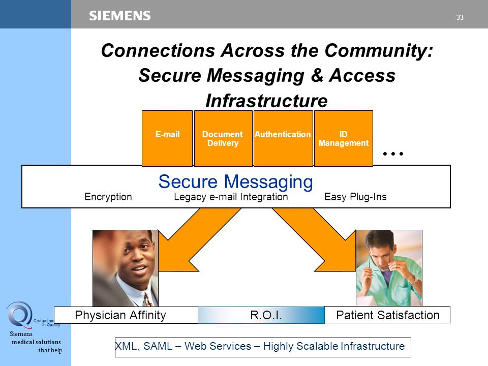 33 Siemens medical solutions that help Competence in Quality Connections Across the Community: Secure Messaging & Access Infrastructure Secure Messaging EncryptionLegacy e-mail Integration Easy Plug-Ins Patient SatisfactionPhysician Affinity R.O.I.