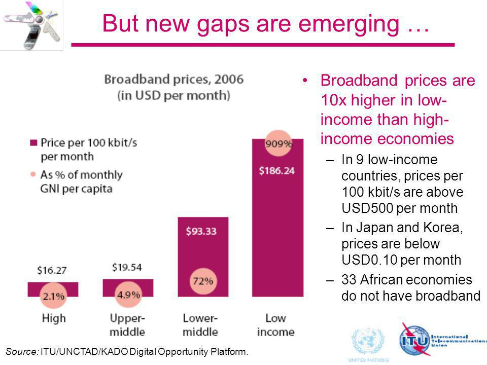 But new gaps are emerging … Broadband prices are 10x higher in low- income than high- income economies –In 9 low-income countries, prices per 100 kbit