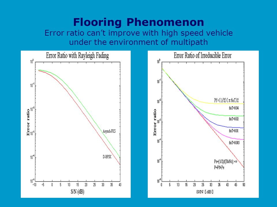 Flooring Phenomenon Error ratio cant improve with high speed vehicle under the environment of multipath