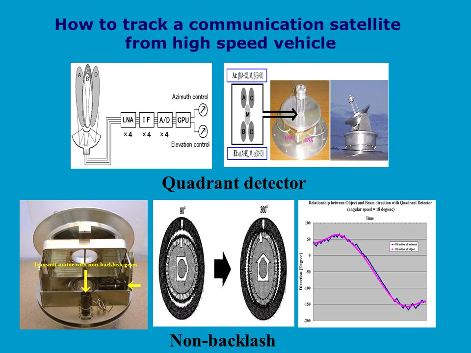 How to track a communication satellite from high speed vehicle Non-backlash Quadrant detector