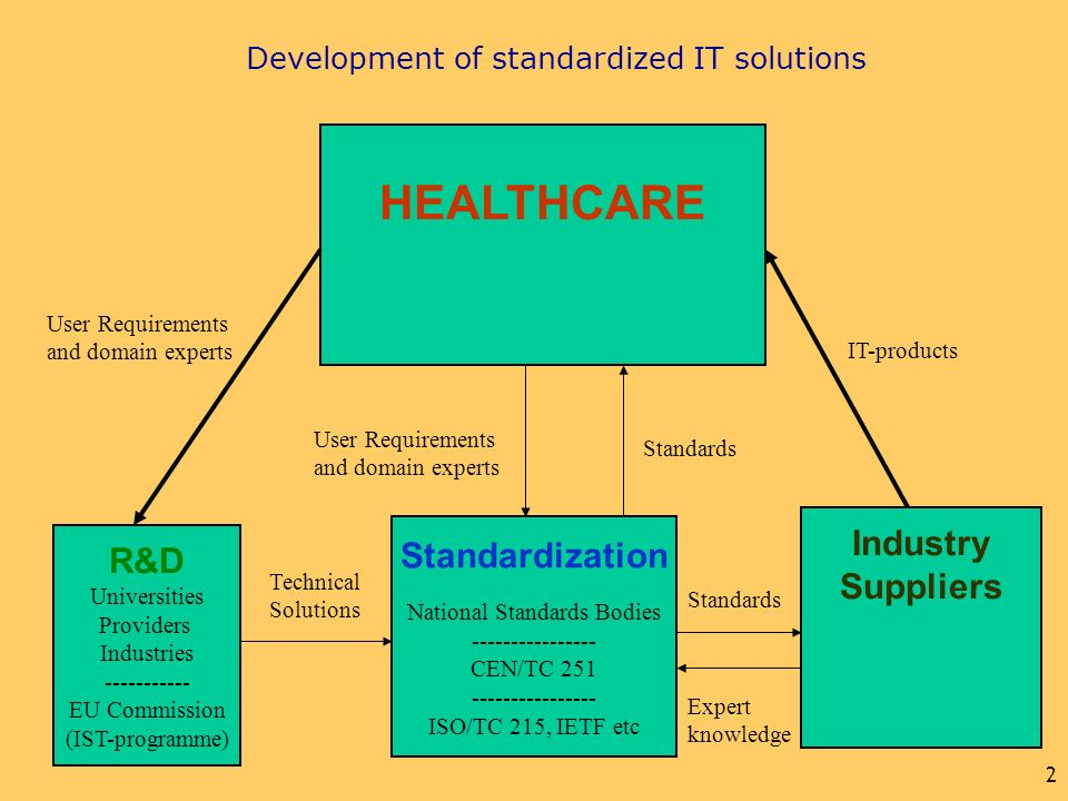 2 Development of standardized IT solutions HEALTHCARE R&D Universities Providers Industries ----------- EU Commission (IST-programme) Standardization