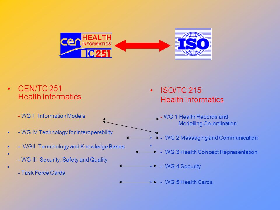 CEN/TC 251 Health Informatics - WG I Information Models - WG IV Technology for Interoperability - WGII Terminology and Knowledge Bases - WG III Securi