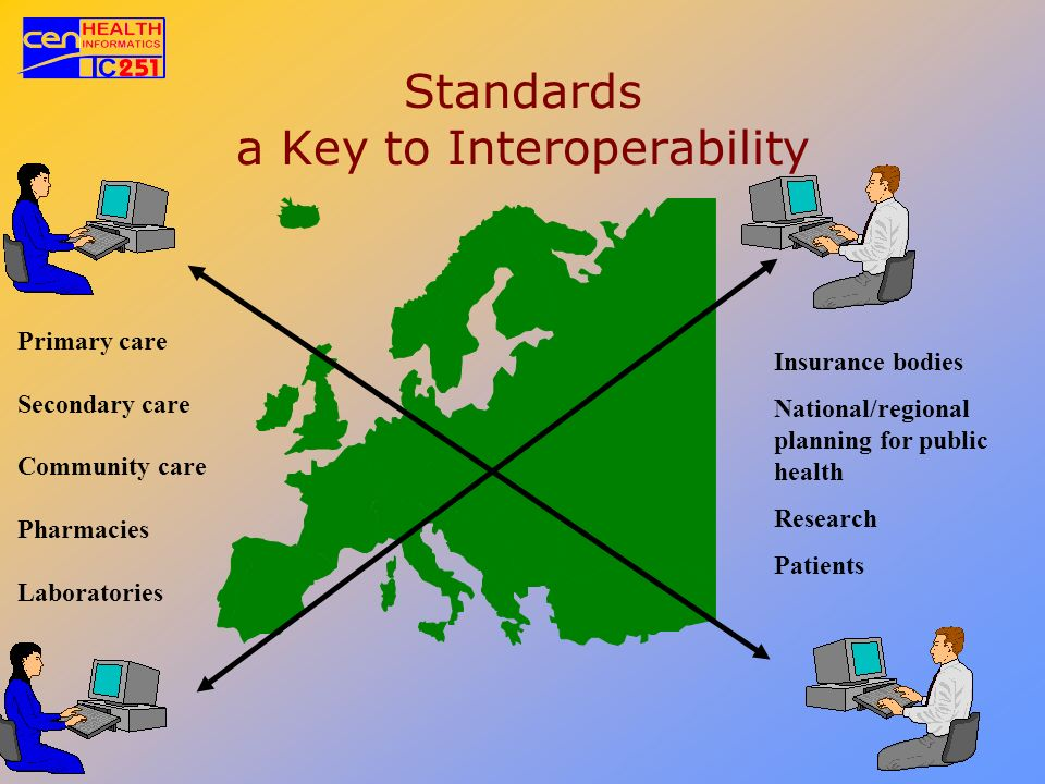 Standards a Key to Interoperability Primary care Secondary care Community care Pharmacies Laboratories Insurance bodies National/regional planning for