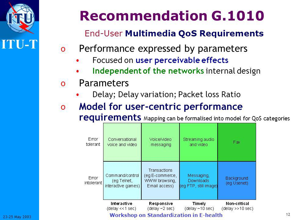 ITU-T May 2003 Workshop on Standardization in E-health Recommendation G.1010 End-User Multimedia QoS Requirements o Performance expressed by parameters Focused on user perceivable effects Independent of the networks internal design o Parameters Delay; Delay variation; Packet loss Ratio o Model for user-centric performance requirements Mapping can be formalised into model for QoS categories