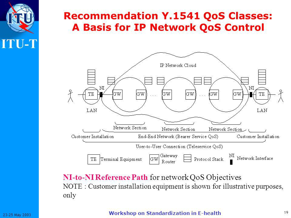 ITU-T May 2003 Workshop on Standardization in E-health Recommendation Y.1541 QoS Classes: A Basis for IP Network QoS Control NI-to-NI Reference Path for network QoS Objectives NOTE : Customer installation equipment is shown for illustrative purposes, only