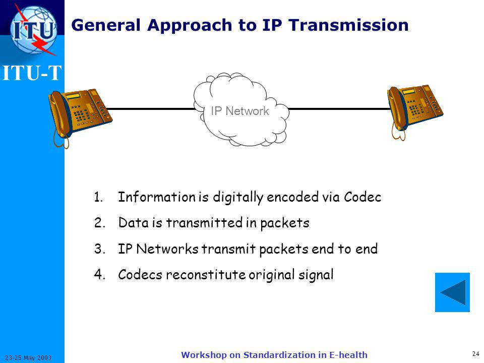 ITU-T May 2003 Workshop on Standardization in E-health General Approach to IP Transmission IP Network 1.Information is digitally encoded via Codec 2.Data is transmitted in packets 3.IP Networks transmit packets end to end 4.Codecs reconstitute original signal