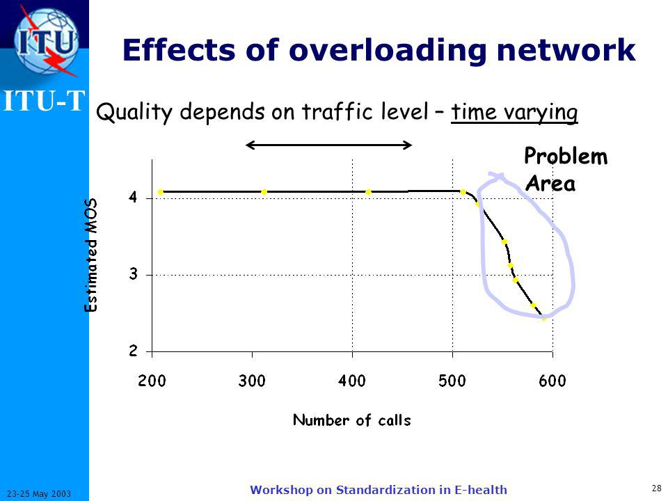ITU-T May 2003 Workshop on Standardization in E-health Effects of overloading network Problem Area Quality depends on traffic level – time varying