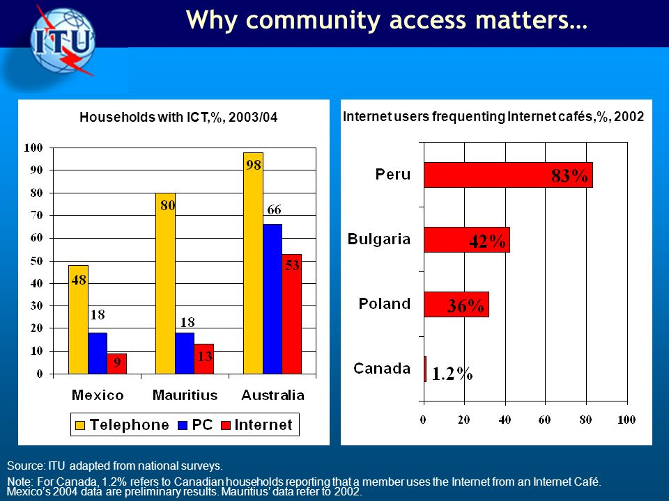Why community access matters… Households with ICT,%, 2003/04 Internet users frequenting Internet cafés,%, 2002 Source: ITU adapted from national surveys.