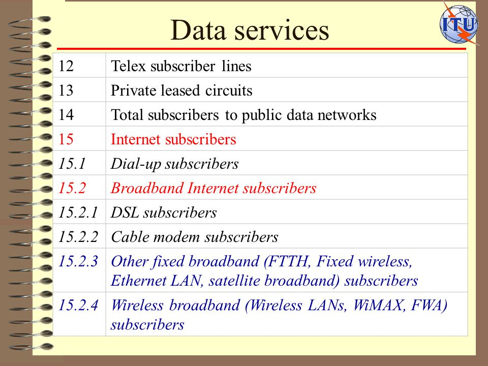 Data services 12Telex subscriber lines 13Private leased circuits 14Total subscribers to public data networks 15Internet subscribers 15.1Dial-up subscribers 15.2Broadband Internet subscribers 15.2.1DSL subscribers 15.2.2Cable modem subscribers 15.2.3Other fixed broadband (FTTH, Fixed wireless, Ethernet LAN, satellite broadband) subscribers 15.2.4Wireless broadband (Wireless LANs, WiMAX, FWA) subscribers