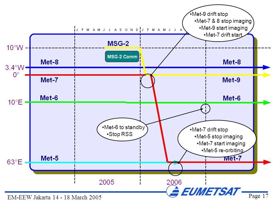 Page 17 EM-EEW Jakarta 14 - 18 March 2005 Met-5 stop imaging Met-7 start imaging Met-5 re-orbiting Met-7 drift stop Met-9 drift stop Met-7 & 8 stop im