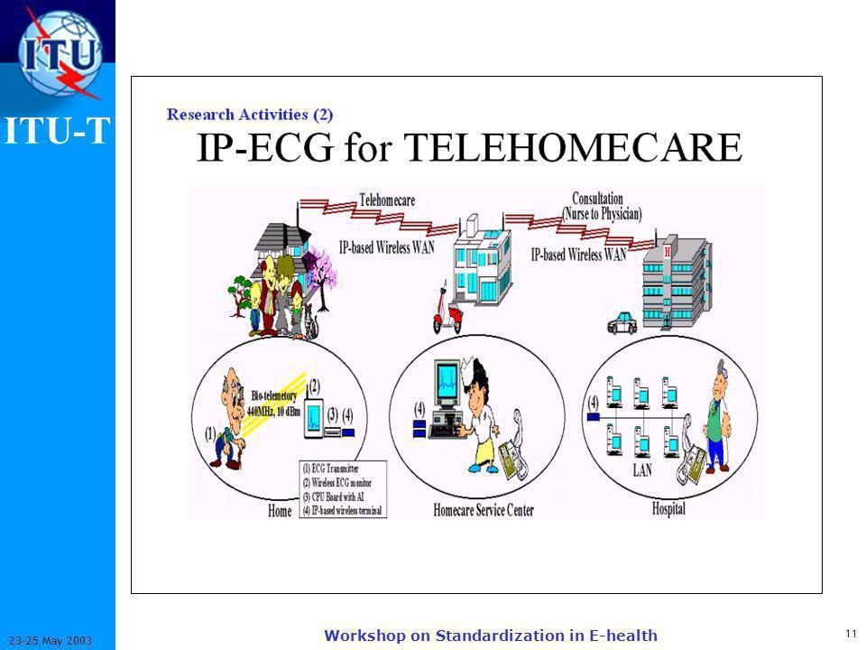 ITU-T 11 23-25 May 2003 Workshop on Standardization in E-health