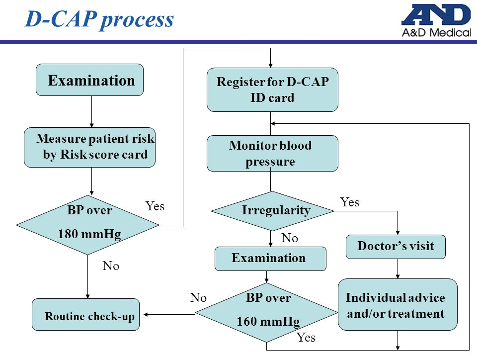 D-CAP process Doctors visit Monitor blood pressure No Irregularity Examination Measure patient risk by Risk score card Yes BP over 180 mmHg Yes No BP