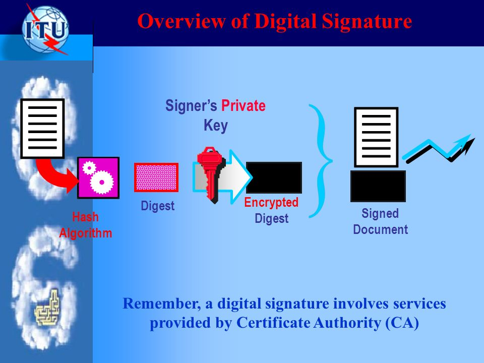 Overview of Digital Signature Signers Private Key Signed Document Encrypted Digest Hash Algorithm Digest Remember, a digital signature involves servic