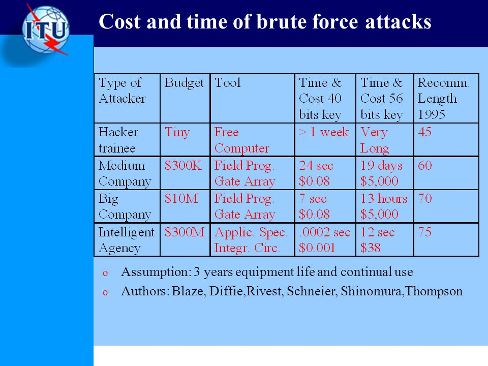 Cost and time of brute force attacks o Assumption: 3 years equipment life and continual use o Authors: Blaze, Diffie,Rivest, Schneier, Shinomura,Thomp
