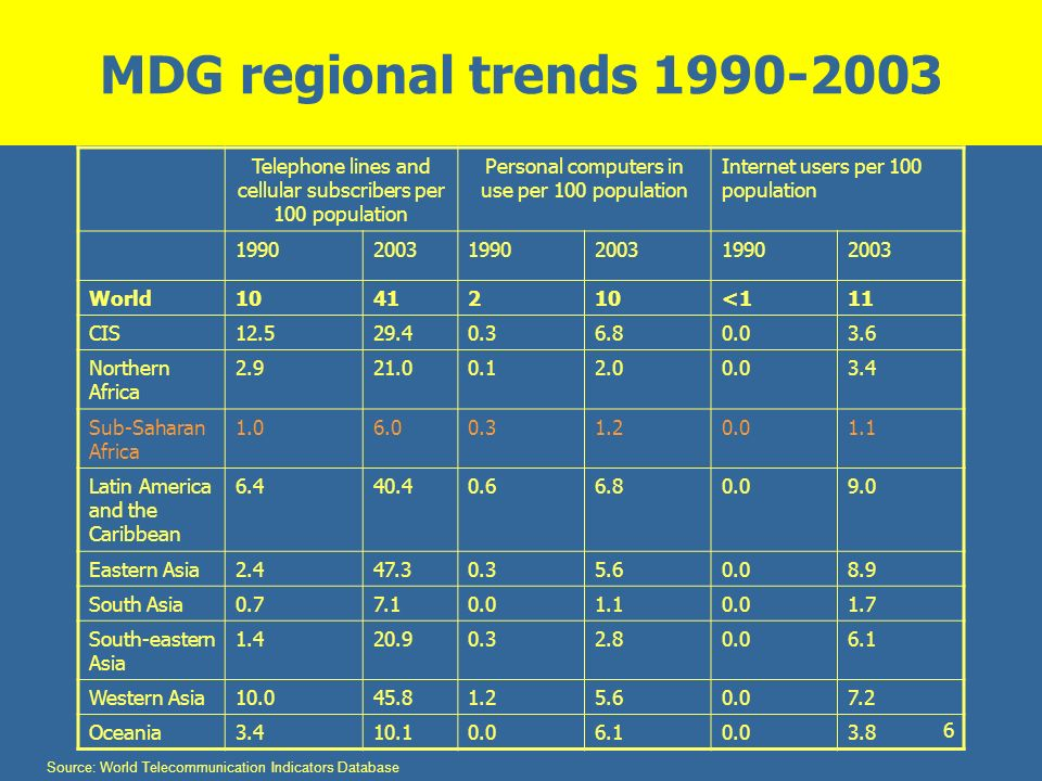 6 MDG regional trends 1990-2003 Telephone lines and cellular subscribers per 100 population Personal computers in use per 100 population Internet user