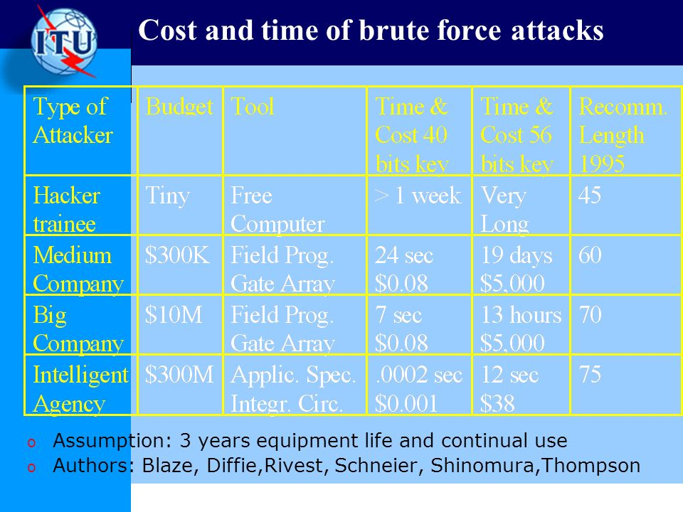 Cost and time of brute force attacks o Assumption: 3 years equipment life and continual use o Authors: Blaze, Diffie,Rivest, Schneier, Shinomura,Thompson