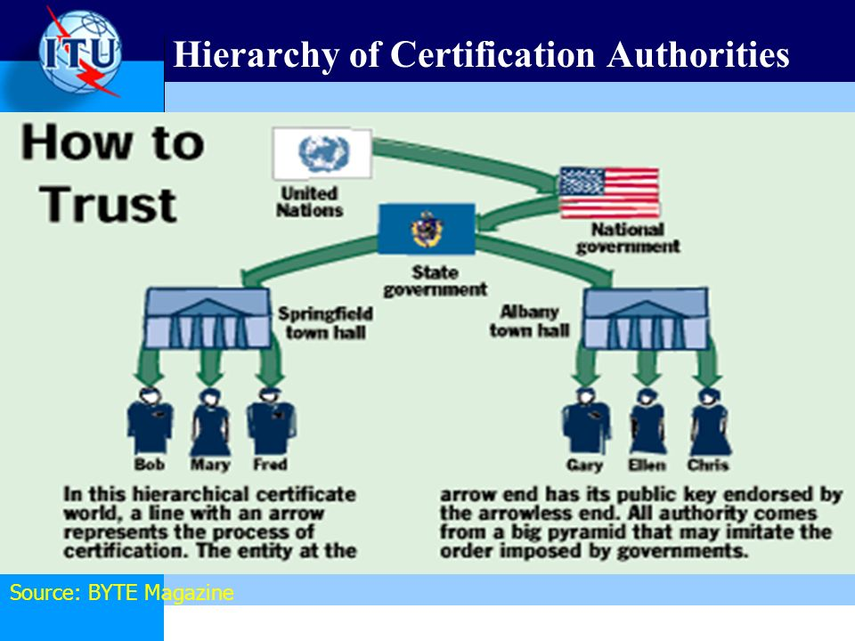 Hierarchy of Certification Authorities Source: BYTE Magazine