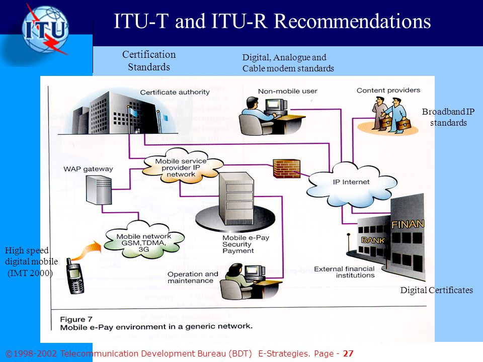 © Telecommunication Development Bureau (BDT) E-Strategies.