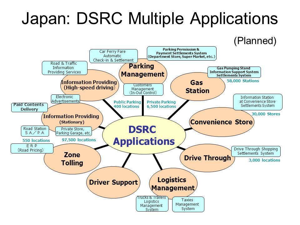 Japan: DSRC Multiple Applications (Planned) DSRC Applications Gas Station Information Providing High-speed driving Convenience Store Information Provi
