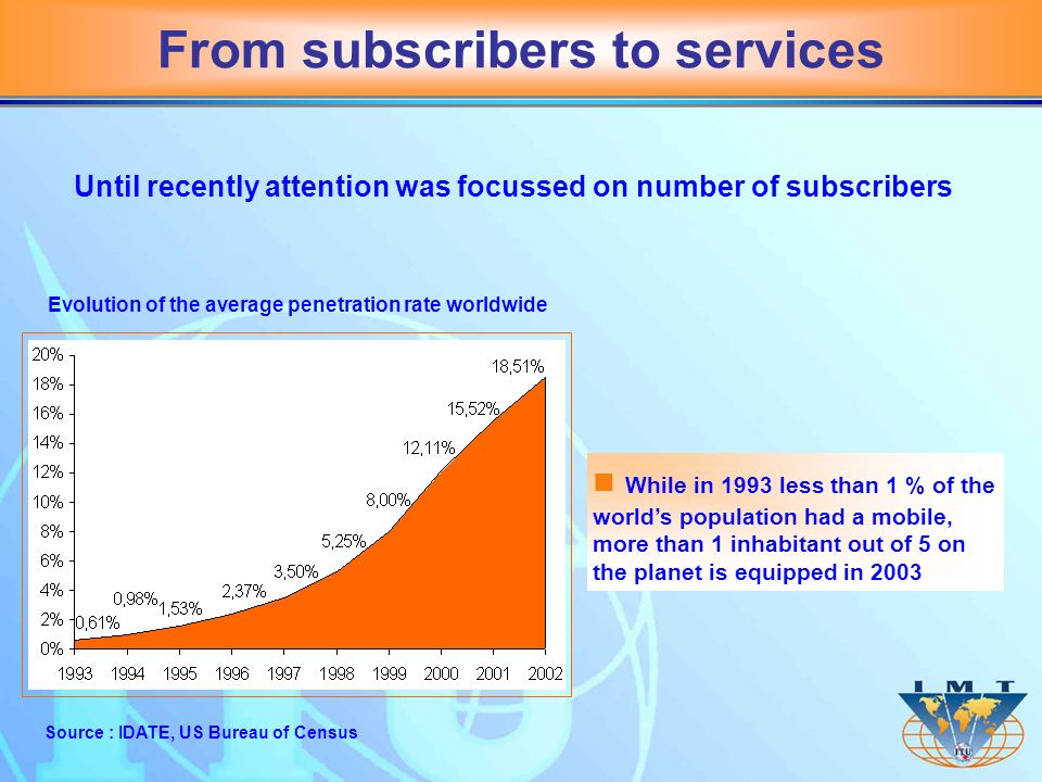 From subscribers to services Source : IDATE, US Bureau of Census n While in 1993 less than 1 % of the worlds population had a mobile, more than 1 inhabitant out of 5 on the planet is equipped in 2003 Evolution of the average penetration rate worldwide Until recently attention was focussed on number of subscribers