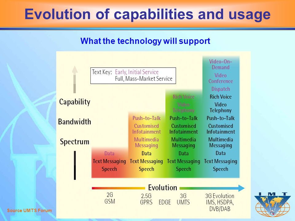 Evolution of capabilities and usage Source UMTS Forum What the technology will support