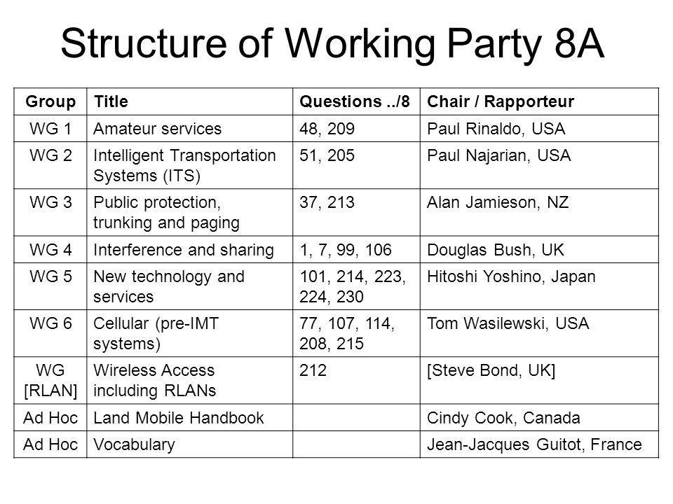 Structure of Working Party 8A GroupTitleQuestions../8Chair / Rapporteur WG 1Amateur services48, 209Paul Rinaldo, USA WG 2Intelligent Transportation Sy