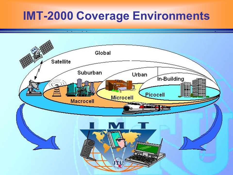 IMT-2000 Coverage Environments